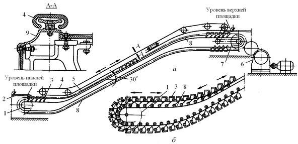 схема эскалатора: