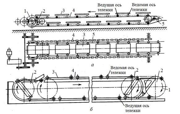 Схема вертикально замкнутого