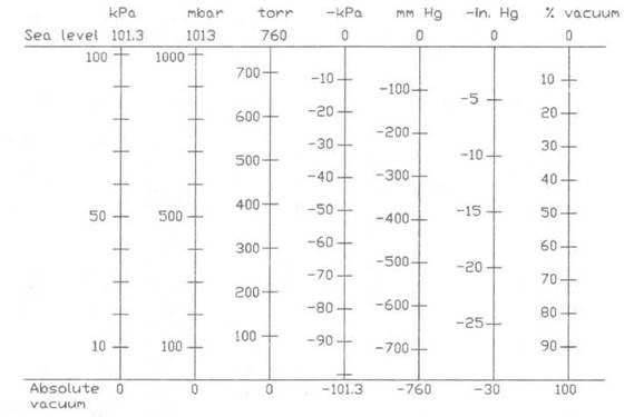 Запомнить соотношения между единицами измерения давления не так просто, а таблица перевода одних единиц измерения в